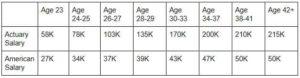 Do actuaries make good money? (Actuary salary analysis